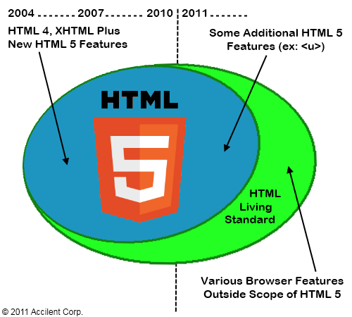 HTML 5 becomes a Living Standard
